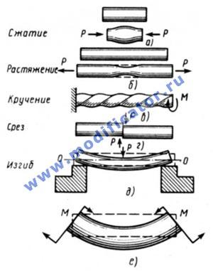 Доклад на тему деформация тел 1376